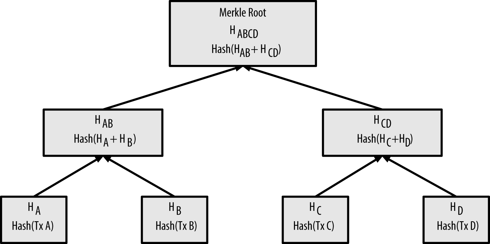 Merkel tree